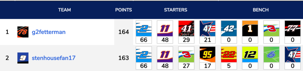 g2fetterman wins the overall fantasy NASCAR race in the STP 500 by one point over stenhousefan17.
